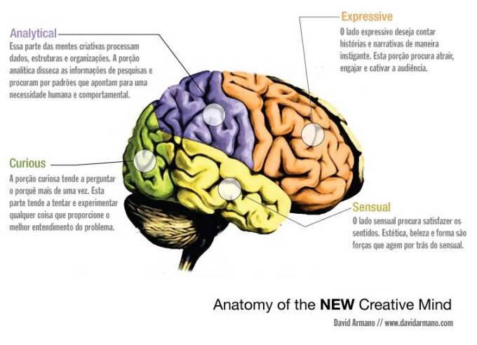 A anatomia da nova mente criativa – CAPPRA DATA SCIENCE