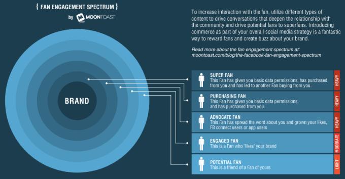 fan-engagement-spectrum