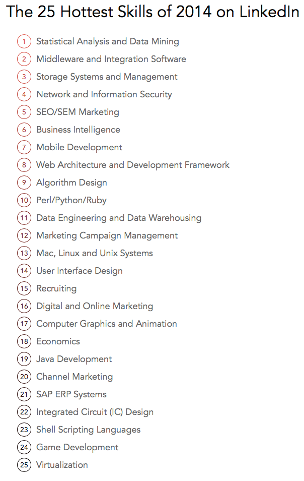 The-25-Hottest-Skills-of-2014-on-LinkedIn