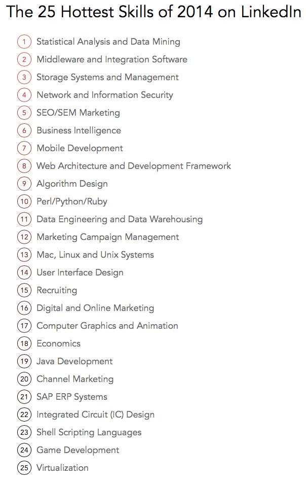 The-25-Hottest-Skills-of-2014-on-LinkedIn