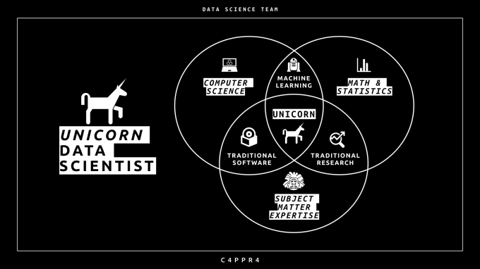 unicorn-data-scientist-cappra.001