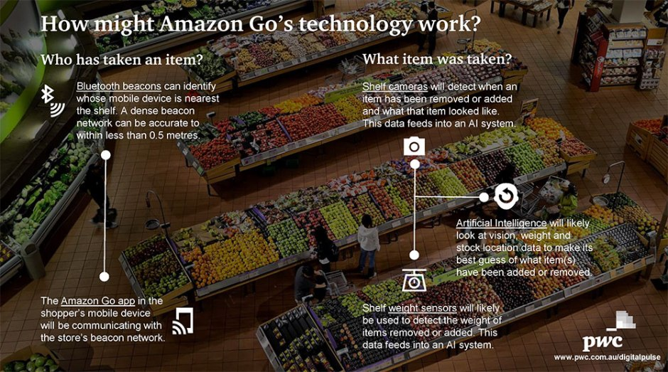 export-amazon-go-strategy